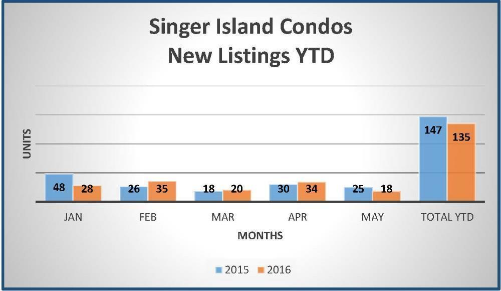 SI Sold YTD May 2015-New Listings Chart