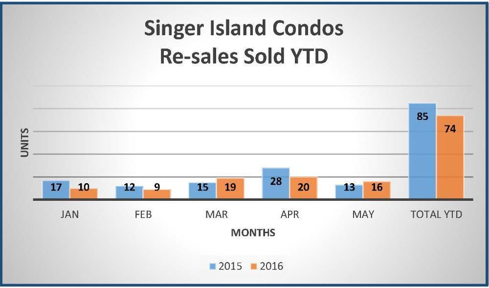 SI Sold YTD May 2015-Sold Chart