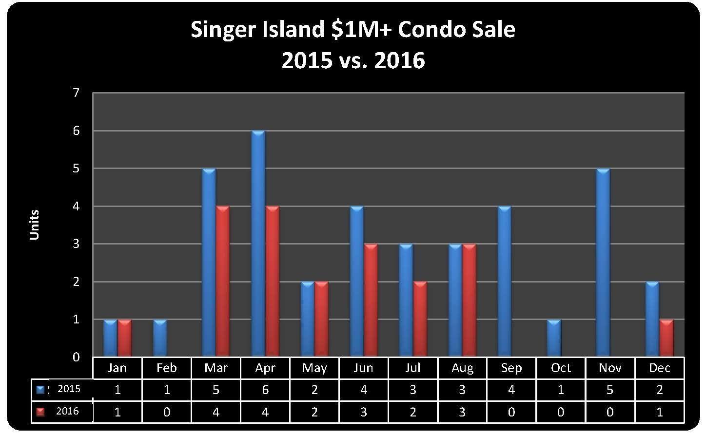condo-1m-sales-2016-vs-2015