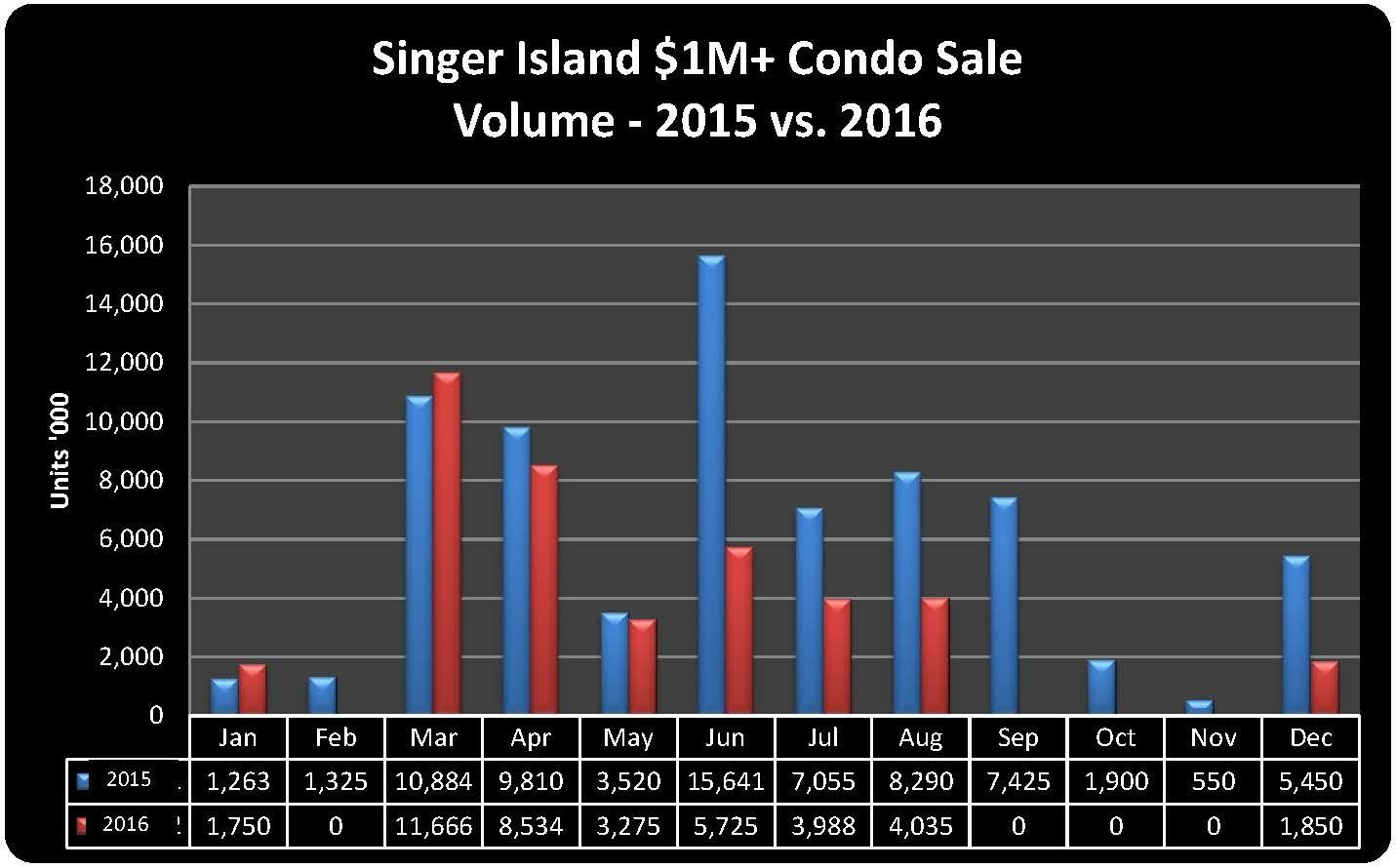 condo-1m-sales-2016-vs-2015-volume
