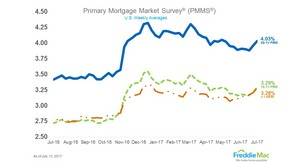 Average Mortgage Rate_071417